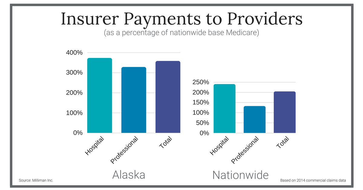 Image of a chart showing insurer payments to Alaska providers